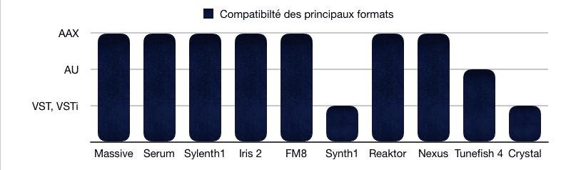 Plugins, Synths, Synthétiseurs, AAX, AU, VST, VSTi