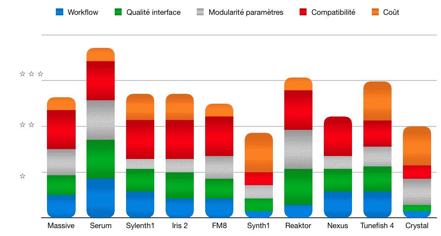 Synths, Synthétiseurs, Plugins, bilan, comparatif