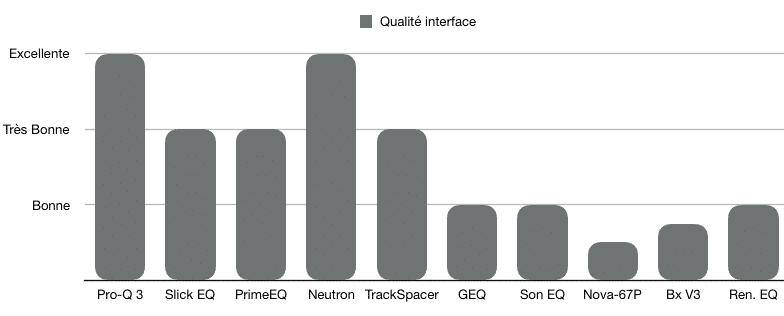 Qualité interface - TOP 10 - Plugins - EQ - WE COMPOZE